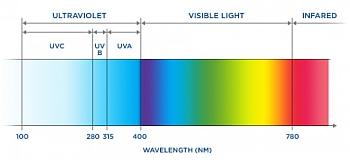 spektrum UV záření