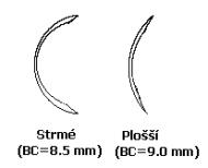 Zakřivení kontaktní čočky