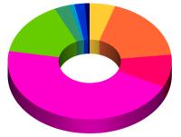 graf o čočkách